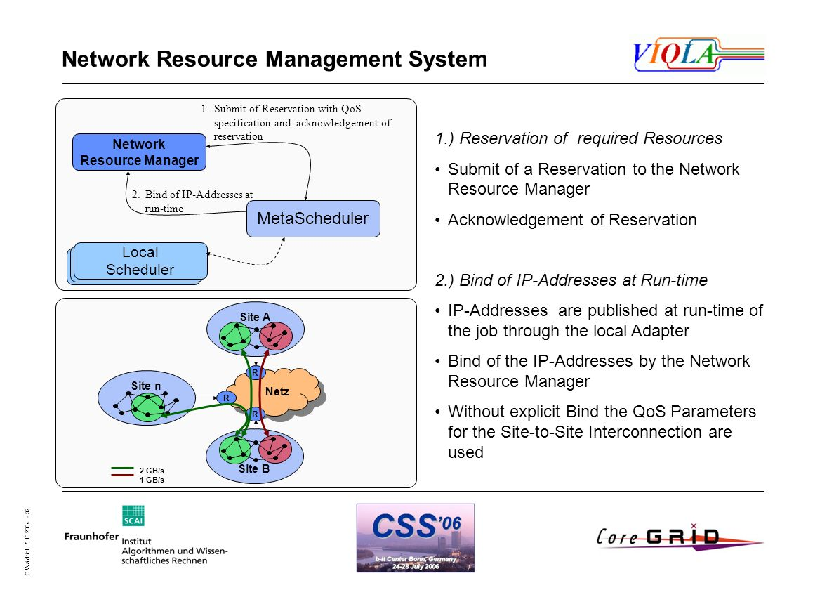 O.Wäldrich 5.10.2004 - 32 Network Resource Management System MetaScheduler Local Scheduler Network Resource Manager 1.Submit of Reservation with QoS s