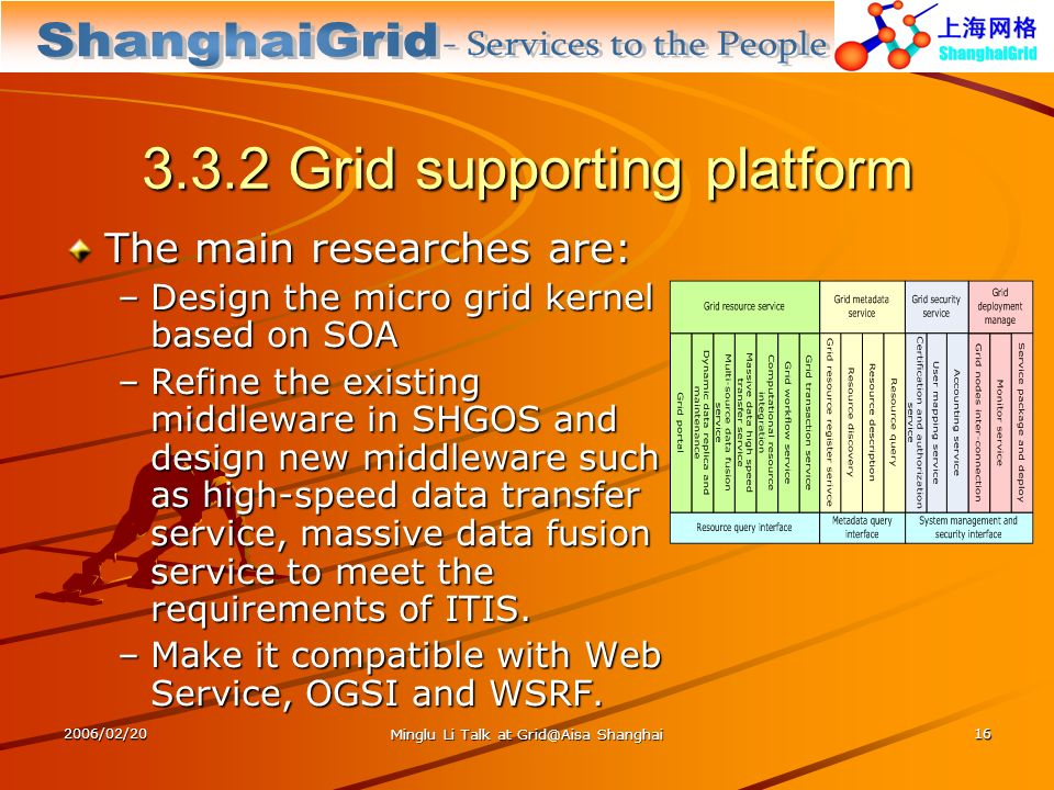 2006/02/20 Minglu Li Talk at Grid@Aisa Shanghai 16 3.3.2 Grid supporting platform The main researches are: –Design the micro grid kernel based on SOA –Refine the existing middleware in SHGOS and design new middleware such as high-speed data transfer service, massive data fusion service to meet the requirements of ITIS.