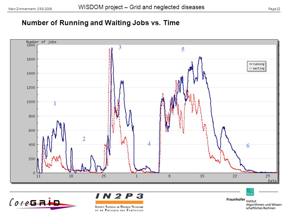 Page 22 Marc Zimmermann, CSS-2006 WISDOM project – Grid and neglected diseases Number of Running and Waiting Jobs vs.