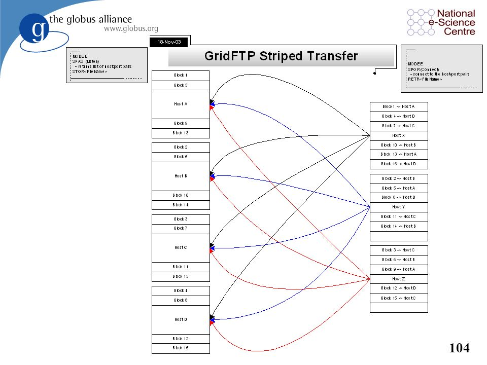 103 Striped GridFTP Service l A distributed GridFTP service that runs on a storage cluster –Every node of the cluster is used to transfer data into/ou
