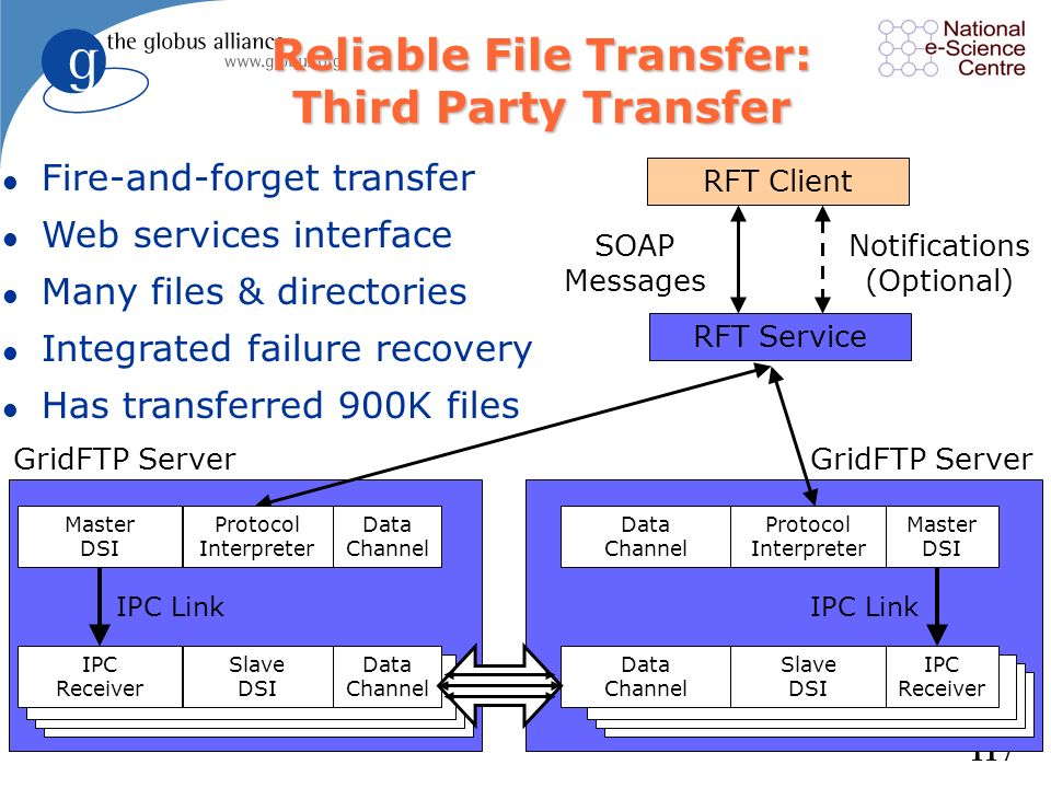 116 RFT - File Transfer Queuing l A WSRF service for queuing file transfer requests –Server-to-server transfers –Checkpointing for restarts –Database