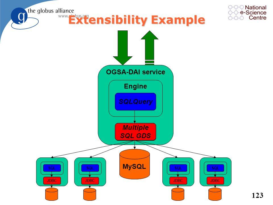 122 MySQL OGSA-DAI service Engine SQLQuery JDBC Data Resources Activities DB2 The OGSA-DAI Framework GZipGridFTPXPath XMLDB XIndice readFile File SWIS