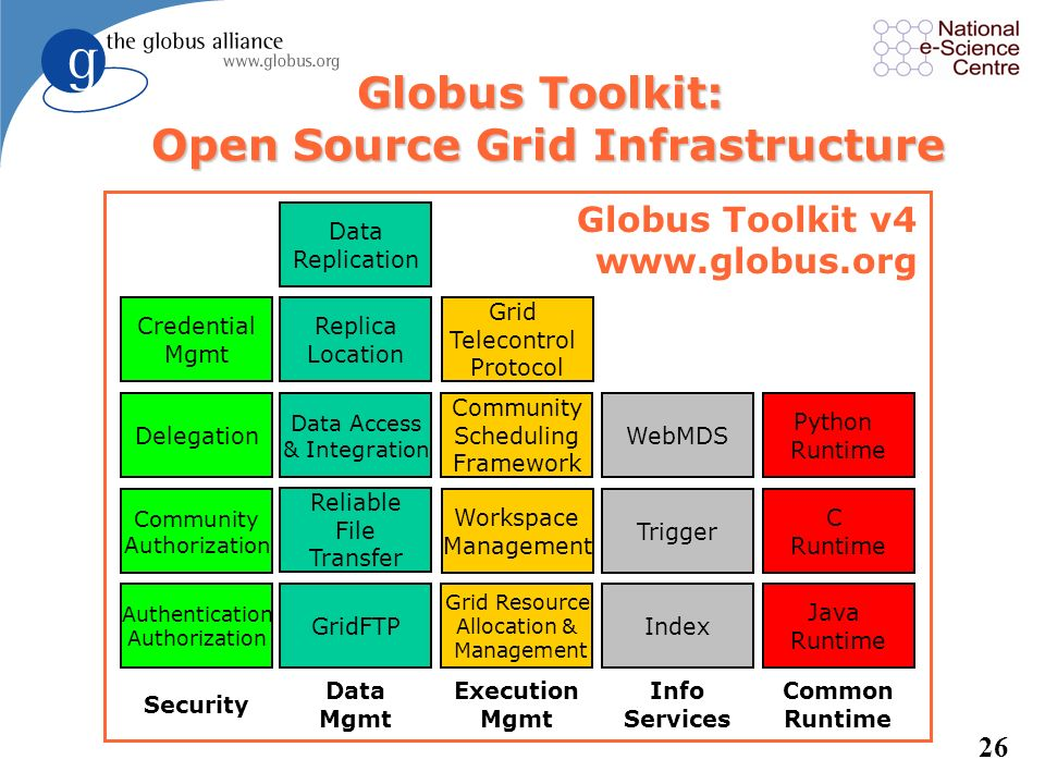 25 GT Domain Areas l Core runtime –Infrastructure for building new services l Security –Apply uniform policy across distinct systems l Execution manag