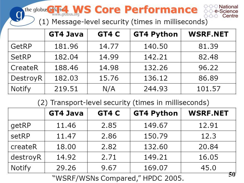 49 GetRP Test Distributed client and service on same LAN (times in milliseconds) GT4 - JavaGT4 - C pyGridWareWSRF::LiteWSRF.NET No Security GT4 - Java