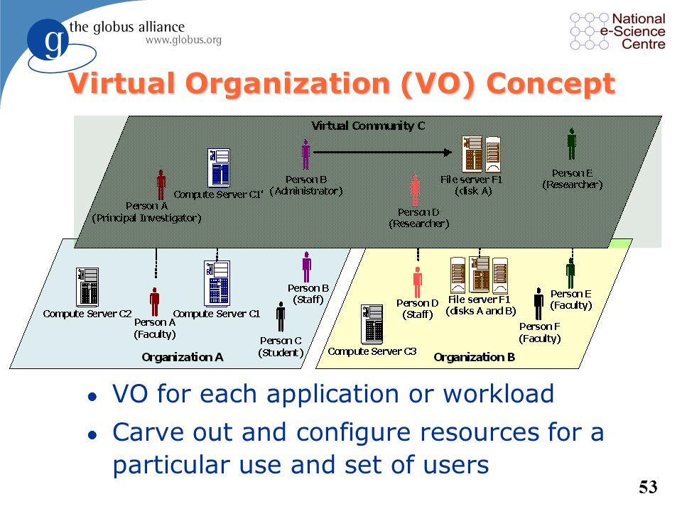 52 Globus Security l Control access to shared services –Address autonomous management, e.g., different policy in different work-groups l Support multi