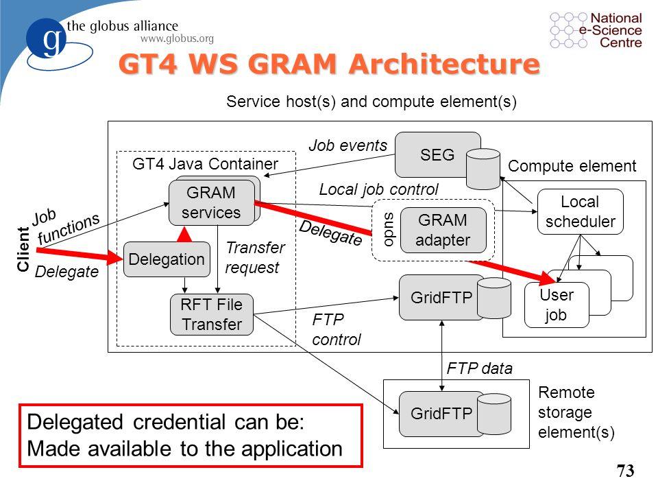 72 GRAM services GT4 Java Container GRAM services Delegation RFT File Transfer request GridFTP Remote storage element(s) Local scheduler User job Comp