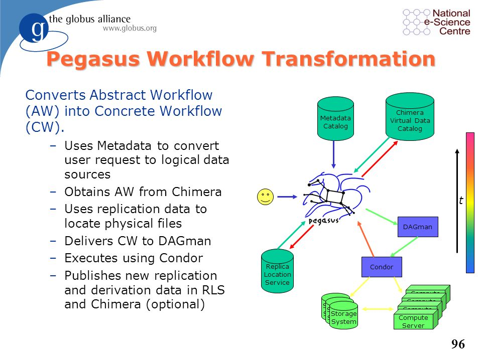95 Chimera Virtual Data l Captures both logical and physical steps in a data analysis process. –Transformations (logical) –Derivations (physical) l Bu