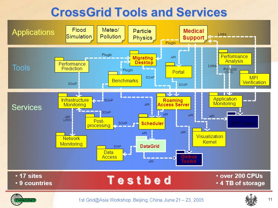 1st Grid@Asia Workshop, Beijing, China, June 21 – 23, 2005 11 CrossGrid Tools and Services T e s t b e d Applications Services Tools 17 sites 9 countries over 200 CPUs 4 TB of storage