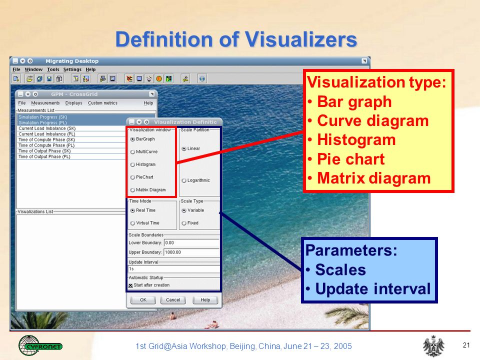 1st Grid@Asia Workshop, Beijing, China, June 21 – 23, 2005 21 Definition of Visualizers Visualization type: Bar graph Curve diagram Histogram Pie chart Matrix diagram Parameters: Scales Update interval