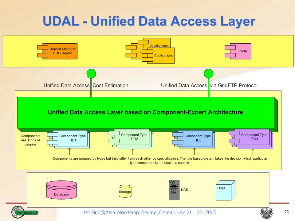 1st Grid@Asia Workshop, Beijing, China, June 21 – 23, 2005 26 UDAL - Unified Data Access Layer