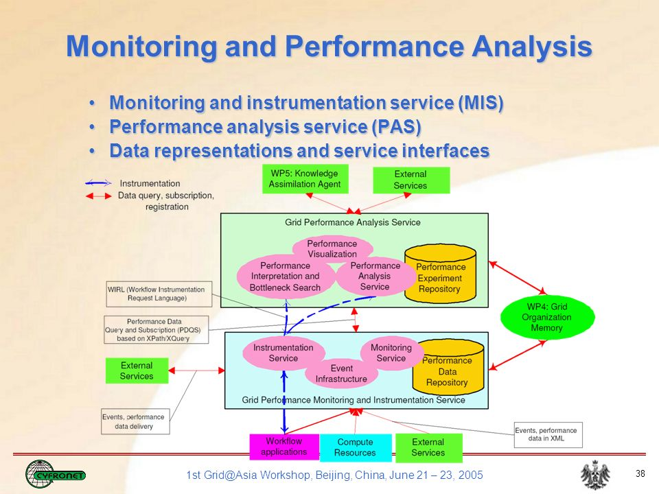 1st Grid@Asia Workshop, Beijing, China, June 21 – 23, 2005 38 Monitoring and Performance Analysis Monitoring and instrumentation service (MIS)Monitoring and instrumentation service (MIS) Performance analysis service (PAS)Performance analysis service (PAS) Data representations and service interfacesData representations and service interfaces