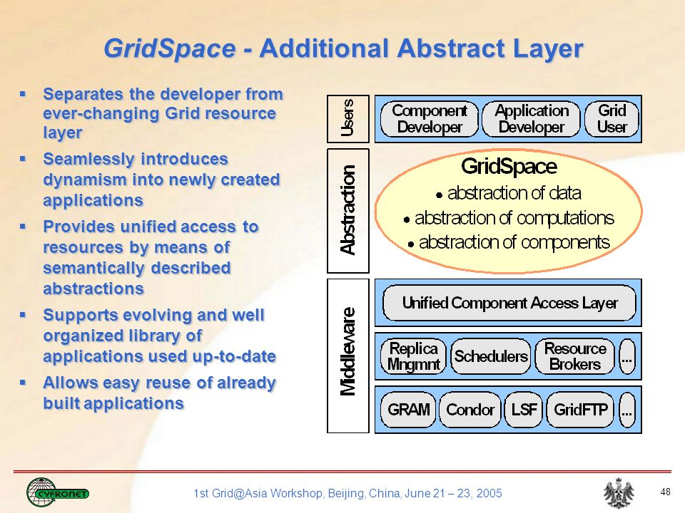 1st Grid@Asia Workshop, Beijing, China, June 21 – 23, 2005 48 Separates the developer from ever-changing Grid resource layer Separates the developer from ever-changing Grid resource layer Seamlessly introduces dynamism into newly created applications Seamlessly introduces dynamism into newly created applications Provides unified access to resources by means of semantically described abstractions Provides unified access to resources by means of semantically described abstractions Supports evolving and well organized library of applications used up-to-date Supports evolving and well organized library of applications used up-to-date Allows easy reuse of already built applications Allows easy reuse of already built applications GridSpace - Additional Abstract Layer