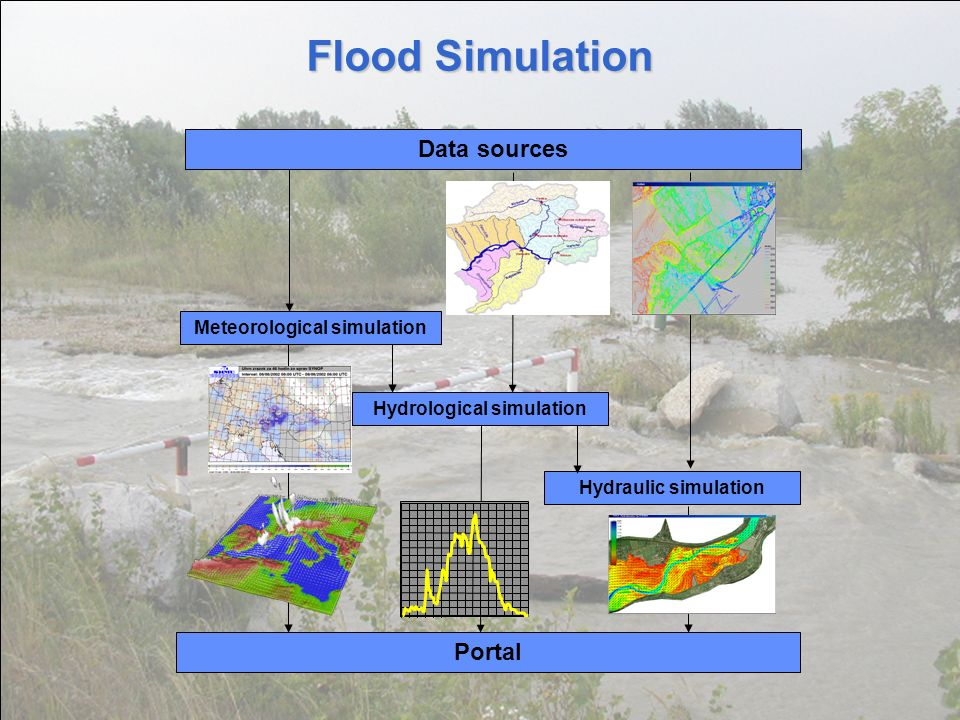 1st Grid@Asia Workshop, Beijing, China, June 21 – 23, 2005 8 Flood Simulation Data sources Hydrological simulation Hydraulic simulation Portal Meteorological simulation