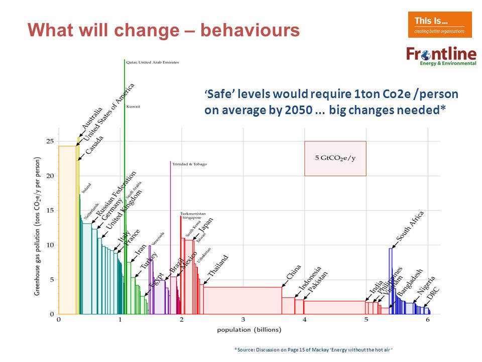 What will change – behaviours Safe levels would require 1ton Co2e /person on average by 2050...