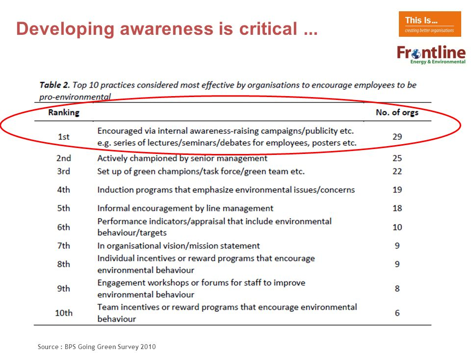 Developing awareness is critical... Source : BPS Going Green Survey 2010