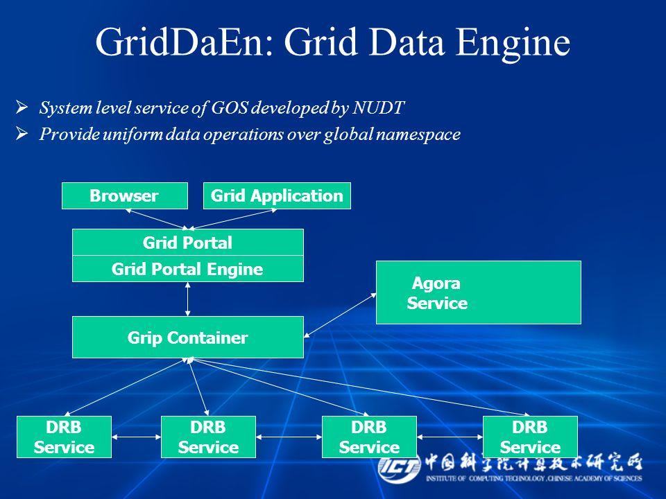 GridDaEn: Grid Data Engine System level service of GOS developed by NUDT Provide uniform data operations over global namespace Browser Grid Portal Eng