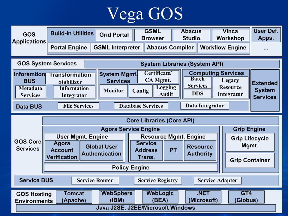 Vega GOS