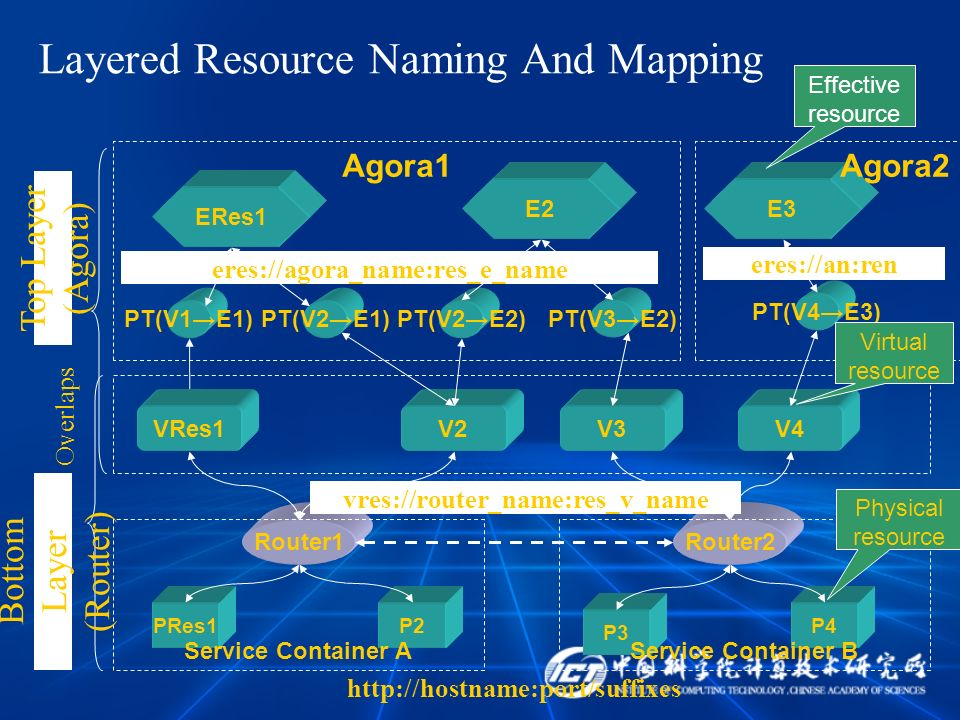 PT(V1E1) Layered Resource Naming And Mapping PRes1P2 P3 http://hostname:port/suffixes Router1 P4 Router2 Service Container AService Container B V2V3 V
