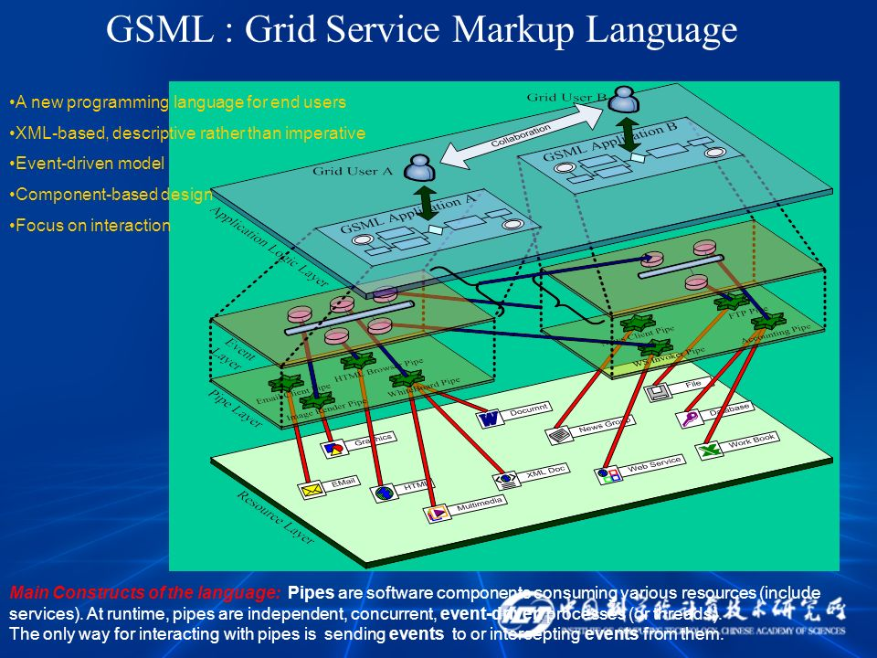 GSML : Grid Service Markup Language Main Constructs of the language: Pipes are software components consuming various resources (include services).