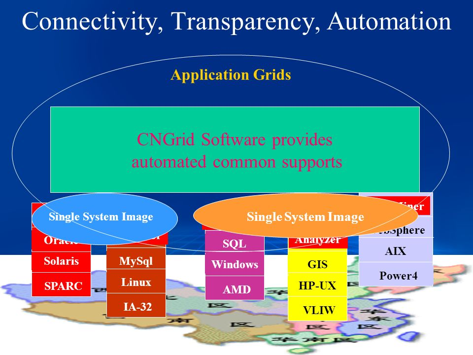 Connectivity, Transparency, Automation SPARC Oracle Solaris IA-32 MySql Linux Power4 WebSphere AIX VLIW GIS HP-UX AMD SQL Windows MatLab PDESolver Simulator Analyzer Data Miner Single System Image Application Grids CNGrid Software provides automated common supports