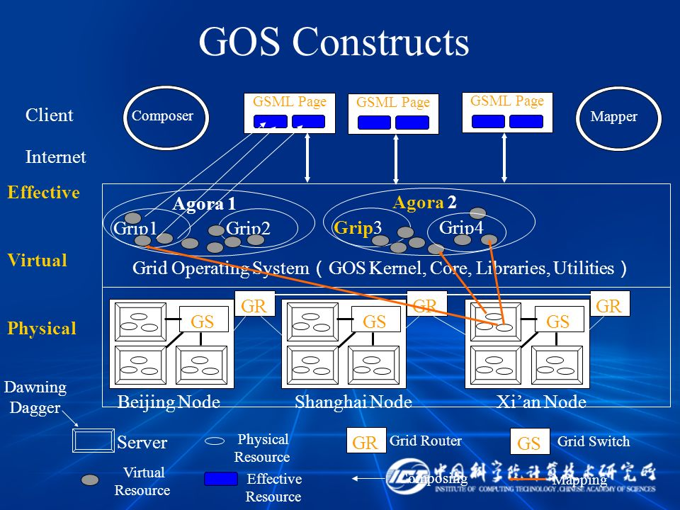 GOS Constructs GR GSML Page Client Effective Virtual Physical Internet GSML Page Grip1 Grip2 Grip3Grip4 Grid Operating System GOS Kernel, Core, Librar
