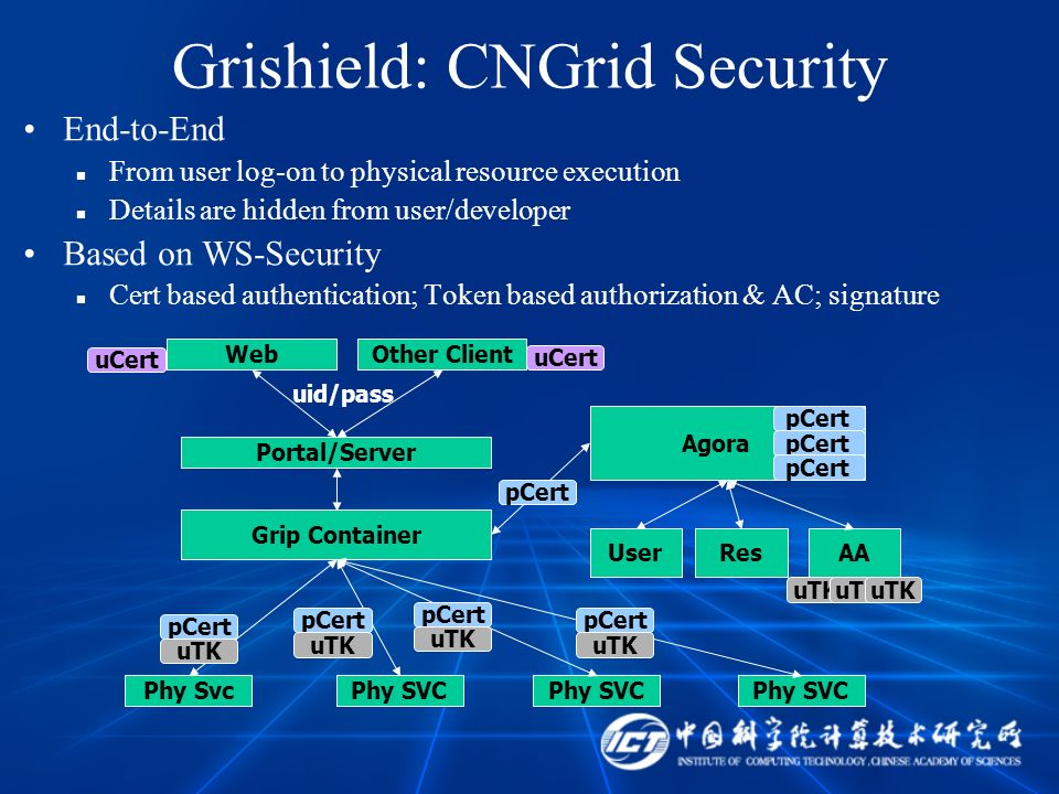 Grishield: CNGrid Security End-to-End From user log-on to physical resource execution Details are hidden from user/developer Based on WS-Security Cert based authentication; Token based authorization & AC; signature Web uCert Portal/Server uid/pass Grip Container Agora pCert Phy SvcPhy SVC pCert uTK pCert uTK pCert uTK pCert uTK UserResAA uTK Other Client pCert uCert