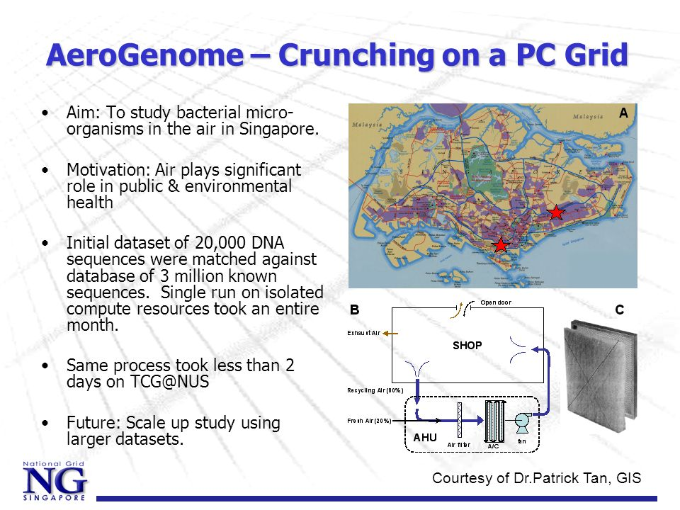 AeroGenome – Crunching on a PC Grid Aim: To study bacterial micro- organisms in the air in Singapore. Motivation: Air plays significant role in public