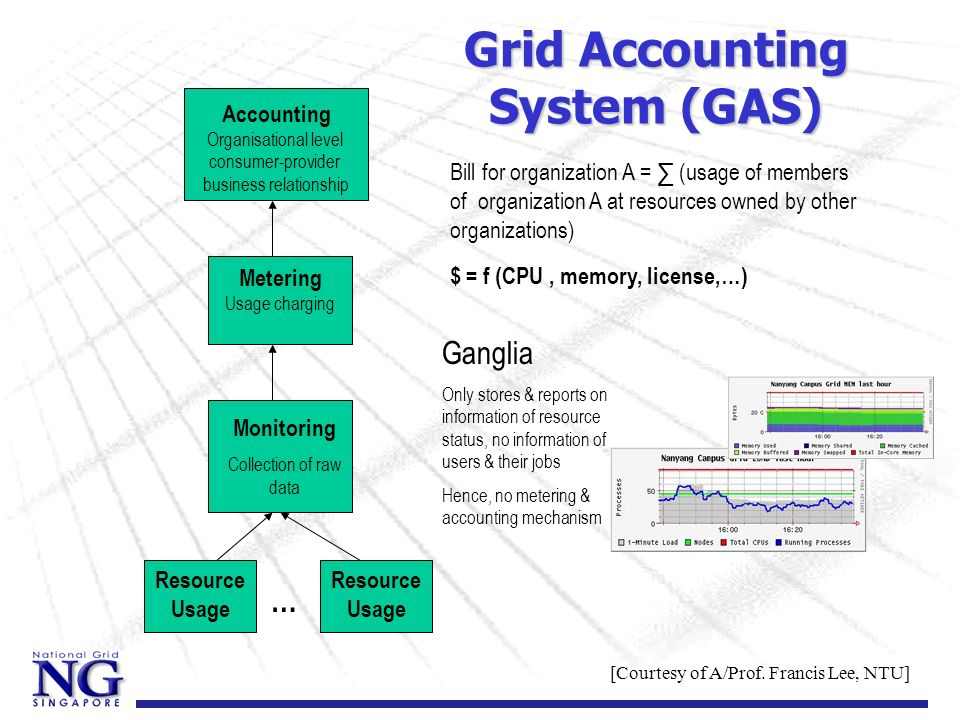 Grid Accounting System (GAS) Resource Usage … Monitoring Collection of raw data Metering Usage charging Accounting Organisational level consumer-provi