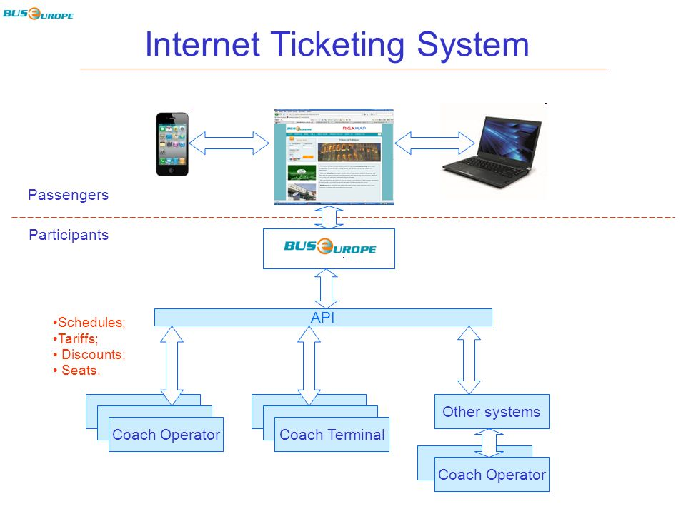 Internet Ticketing System Passengers Participants Coach Operator Schedules; Tariffs; Discounts; Seats.