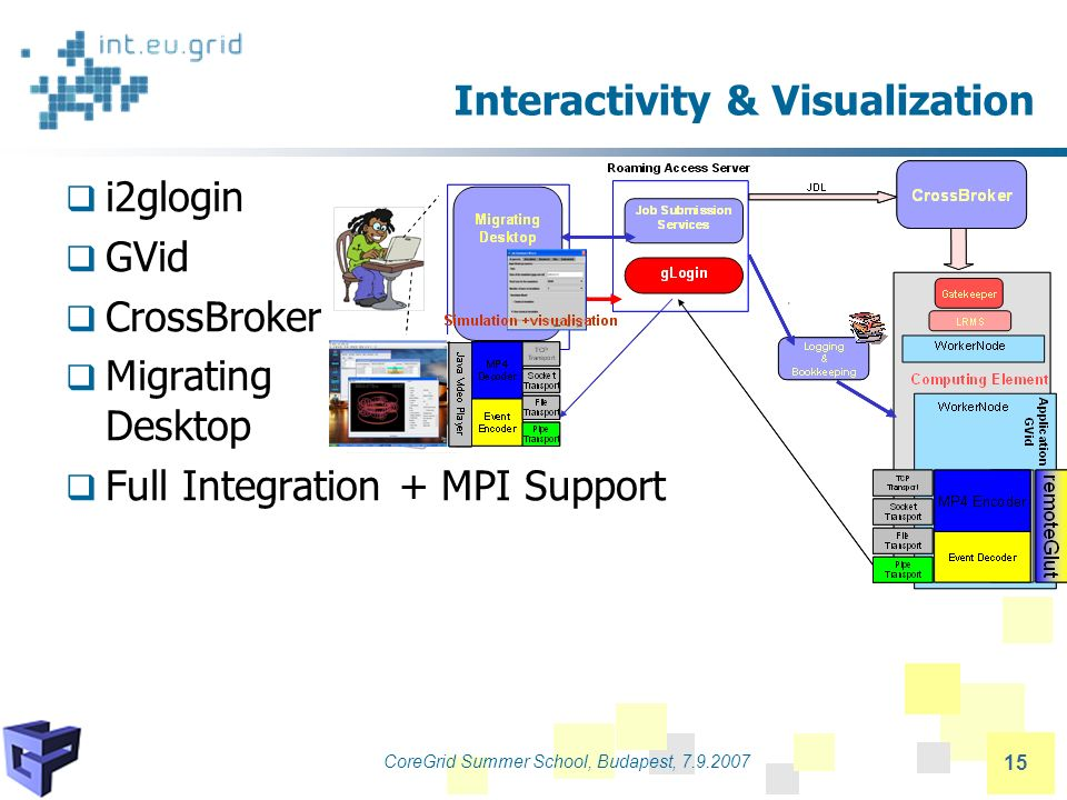CoreGrid Summer School, Budapest, 7.9.2007 15 Interactivity & Visualization i2glogin GVid CrossBroker Migrating Desktop Full Integration + MPI Support