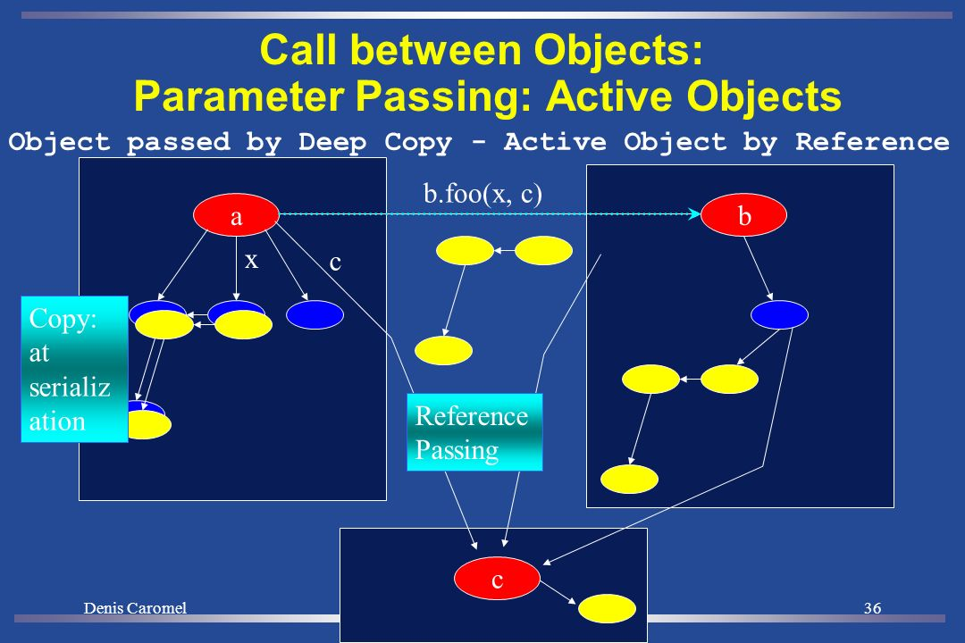 Denis Caromel35 Call between Objects: Parameter passing: Copy of Java Objects ba x Copy: at serializ ation (Deep) Copies evolve independently -- No consistency b.foo(x)
