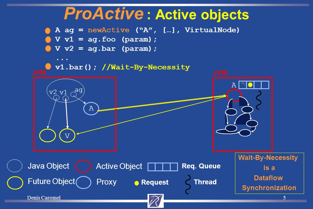 Denis Caromel25 ProActive Component Definition A component is: Formed from one (or several) Active Object Executing on one (or several) JVM Provides a set of server ports: Java Interfaces Uses a set of client ports: Java Attributes Point-to-point or Group communication between components Hierarchical: Primitive component: define with Java code and a descriptor Composite component: composition of primitive + composite Parallel component: multicast of calls in composites Descriptor: XML definition of primitive and composite (ADL) Virtual nodes capture the deployment capacities and needs Virtual Node is a very important abstraction for GRID components