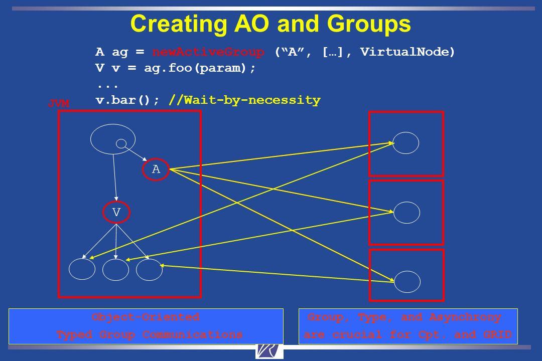 Denis Caromel7 A Creating AO and Groups Typed Group Java or Active Object A ag = newActiveGroup (A, […], VirtualNode) V v = ag.foo(param);...