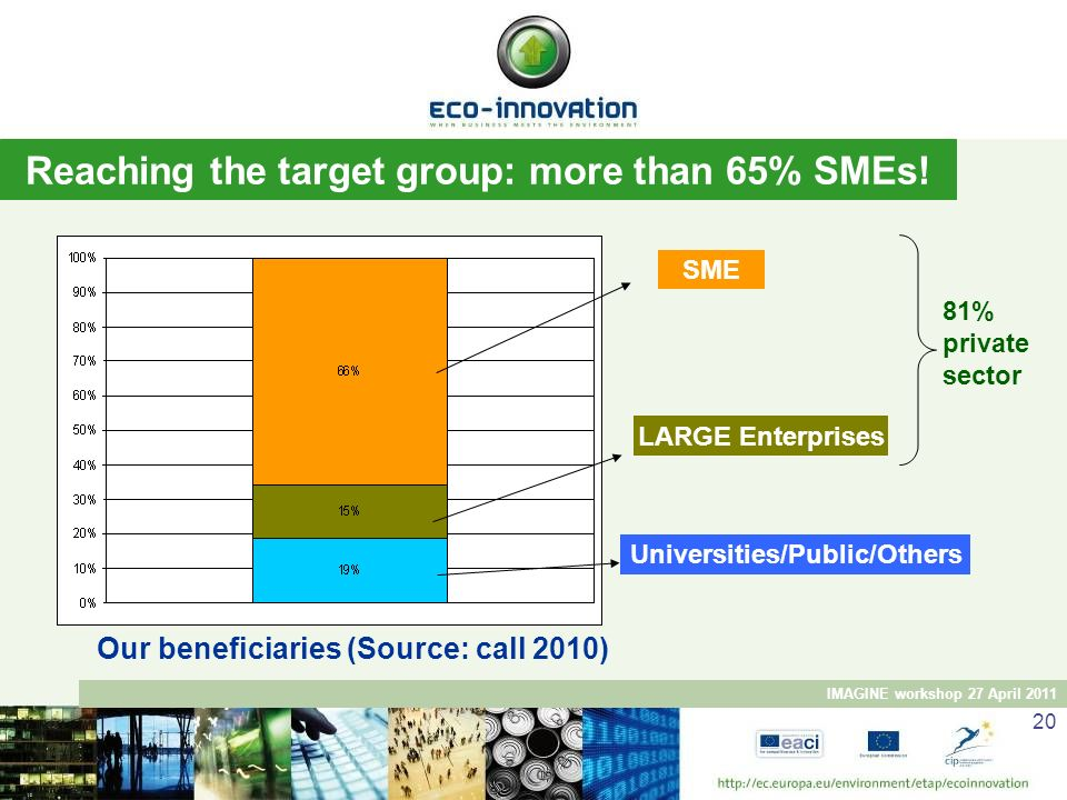 IMAGINE workshop 27 April 2011 21 SMEs breakdown - Beneficiaries Eco-innovation 79% of SMEs are small and micro companies