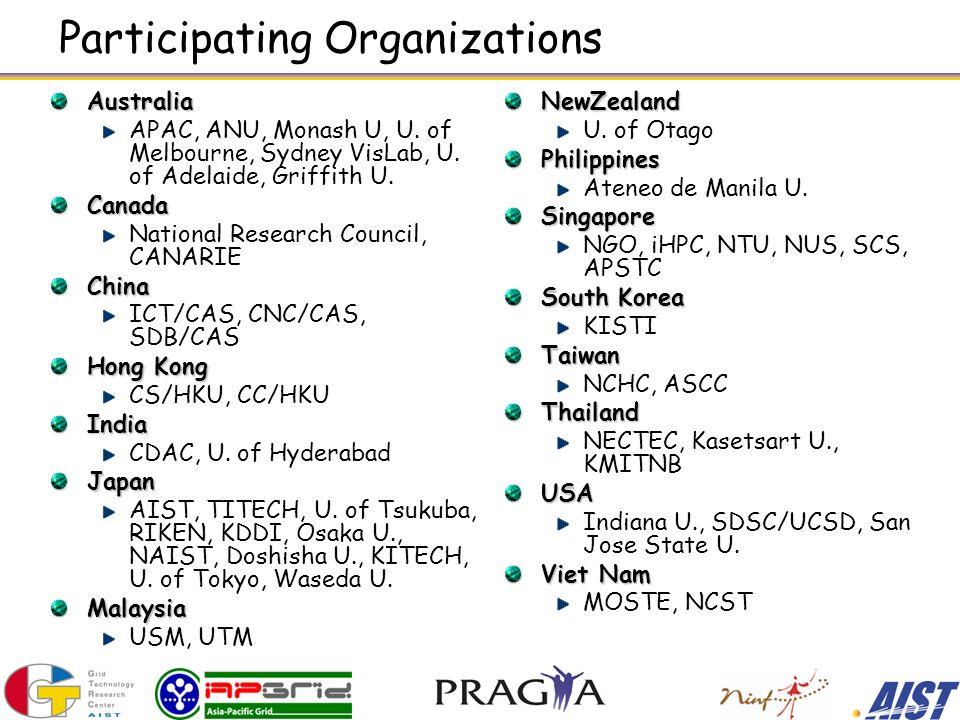 Participating Organizations Australia APAC, ANU, Monash U, U.