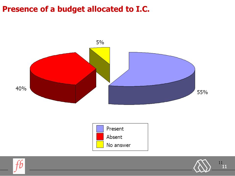 11 Presence of a budget allocated to I.C. 55% 40% 5% Present Absent No answer