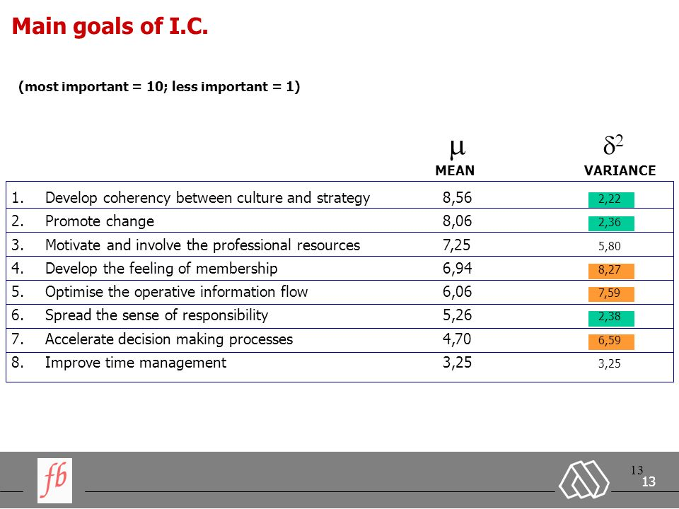 13 Main goals of I.C.