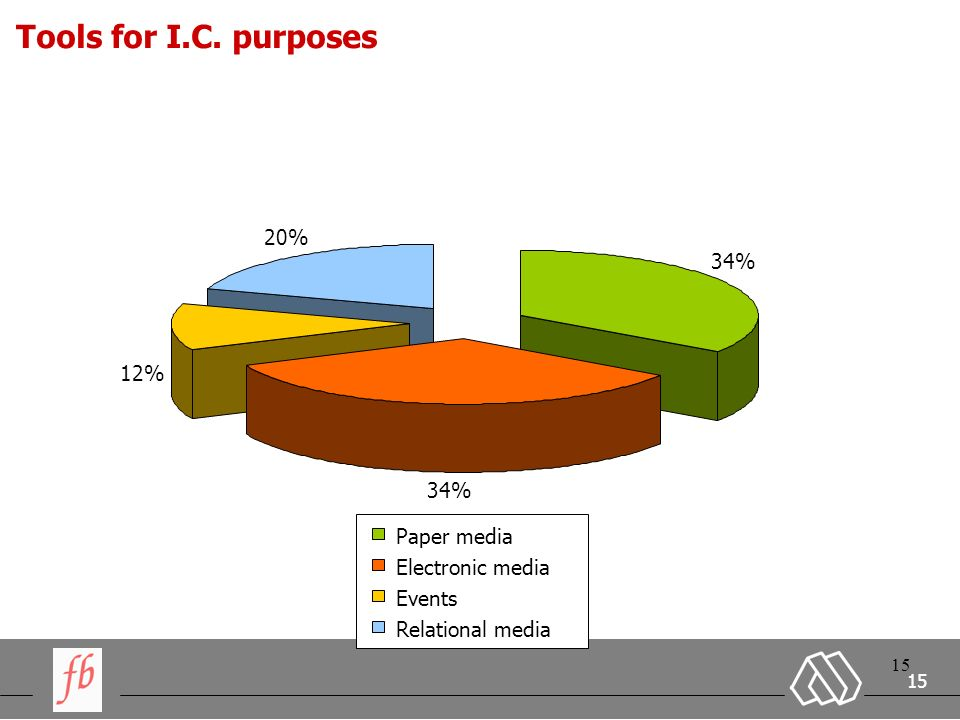 15 Tools for I.C. purposes 34% 12% 20% Paper media Electronic media Events Relational media