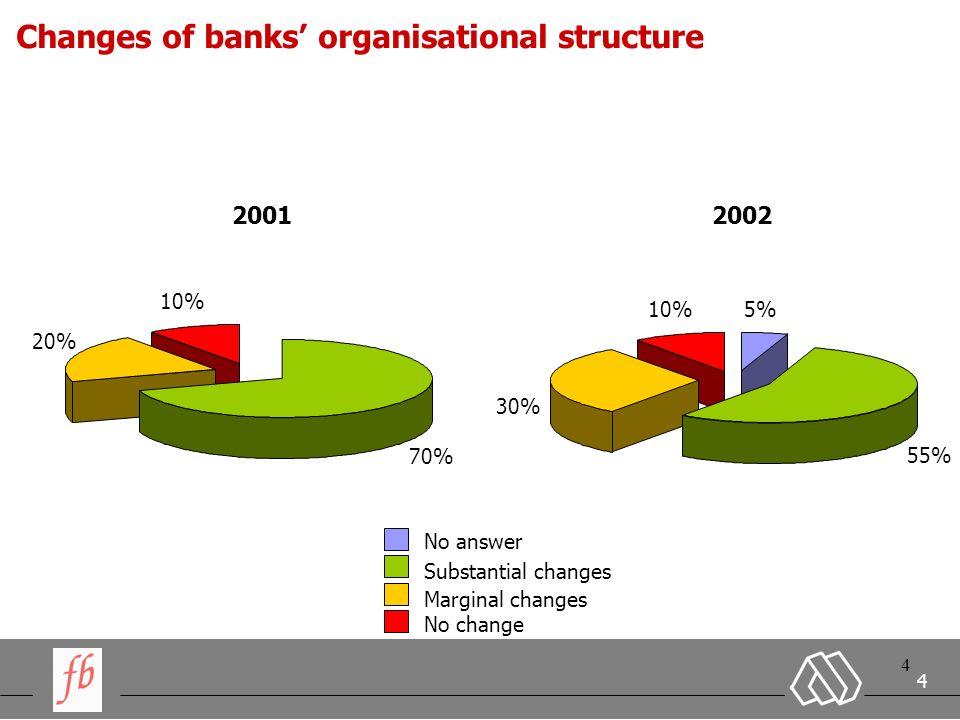 4 4 4 Changes of banks organisational structure 2001 70% 20% 10% No answer Substantial changes Marginal changes No change 2002 5% 55% 30% 10%