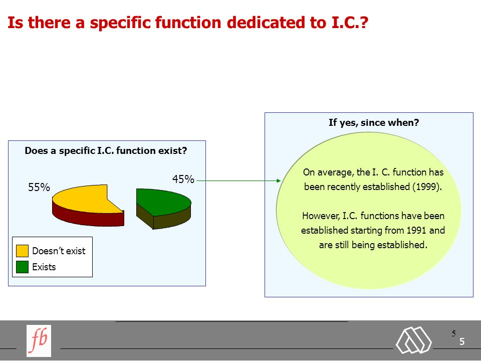 5 5 5 Is there a specific function dedicated to I.C..