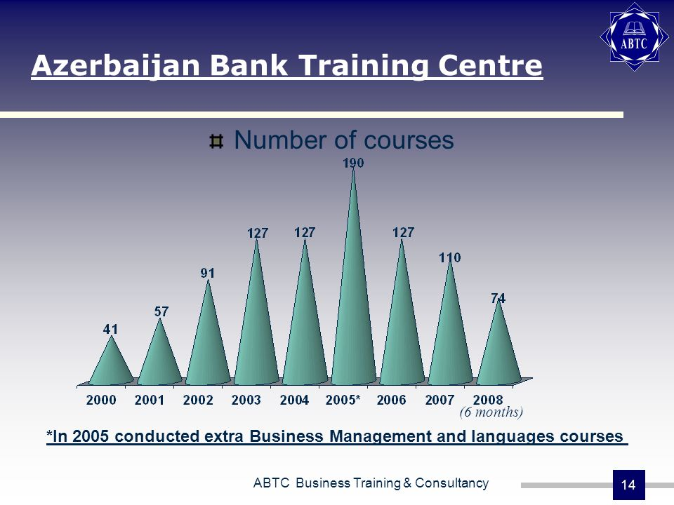 ABTC Business Training & Consultancy 14 Azerbaijan Bank Training Centre Number of courses *In 2005 conducted extra Business Management and languages c