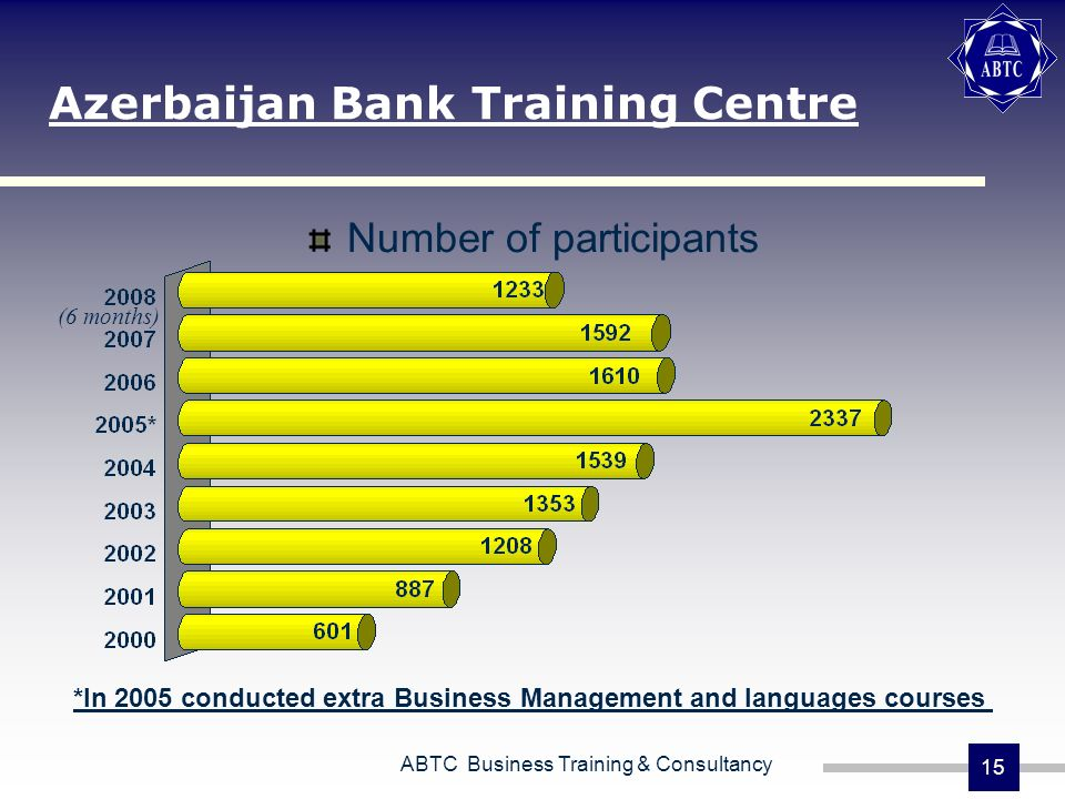 ABTC Business Training & Consultancy 15 Azerbaijan Bank Training Centre Number of participants *In 2005 conducted extra Business Management and languages courses (6 months)