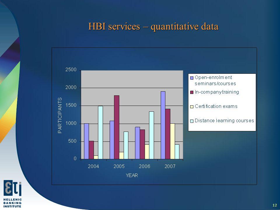12 HBI services – quantitative data