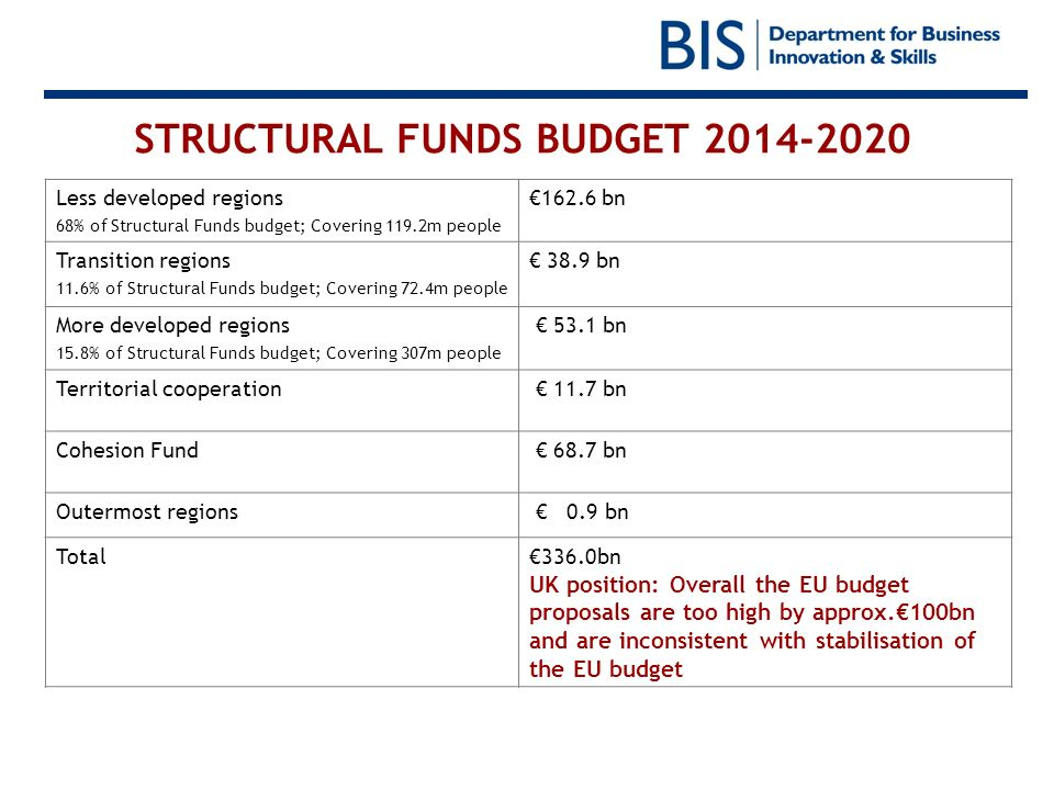 STRUCTURAL FUNDS BUDGET 2014-2020 Less developed regions 68% of Structural Funds budget; Covering 119.2m people 162.6 bn Transition regions 11.6% of Structural Funds budget; Covering 72.4m people 38.9 bn More developed regions 15.8% of Structural Funds budget; Covering 307m people 53.1 bn Territorial cooperation 11.7 bn Cohesion Fund 68.7 bn Outermost regions 0.9 bn Total336.0bn UK position: Overall the EU budget proposals are too high by approx.100bn and are inconsistent with stabilisation of the EU budget