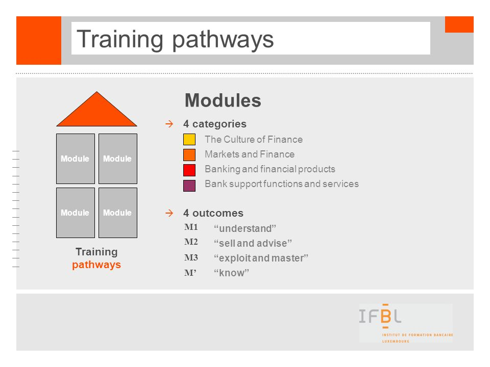 Training pathways Module Training pathways 4 categories +The Culture of Finance +Markets and Finance +Banking and financial products +Bank support fun
