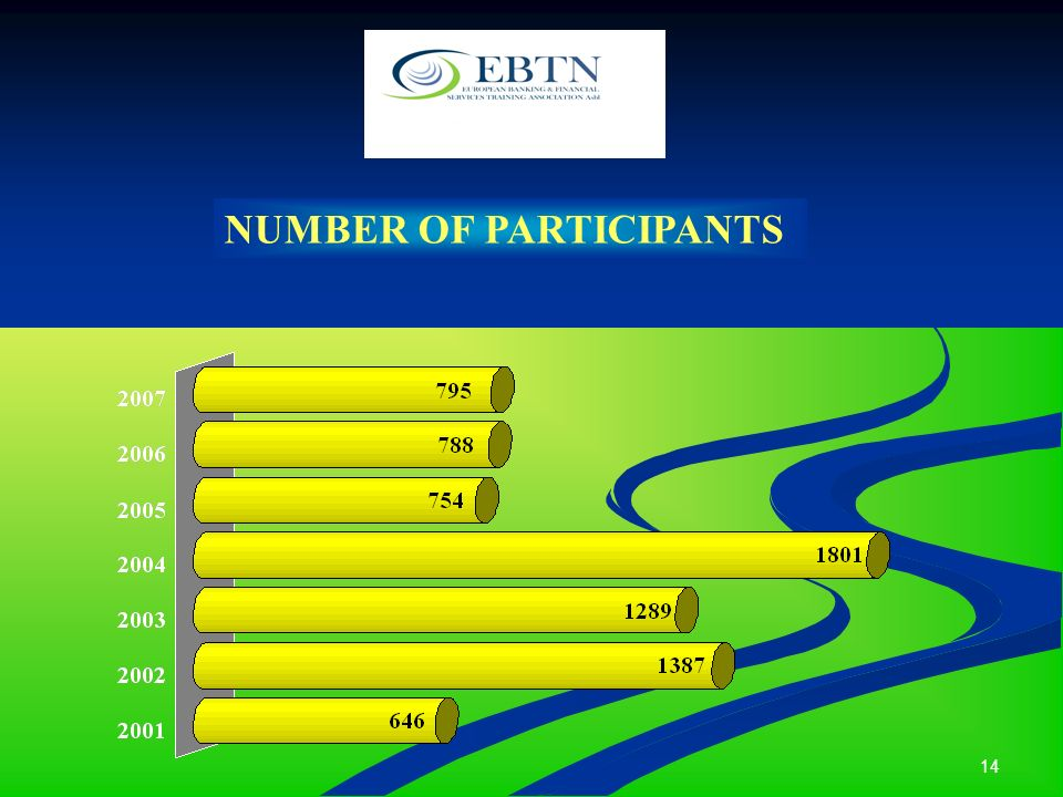 14 NUMBER OF PARTICIPANTS