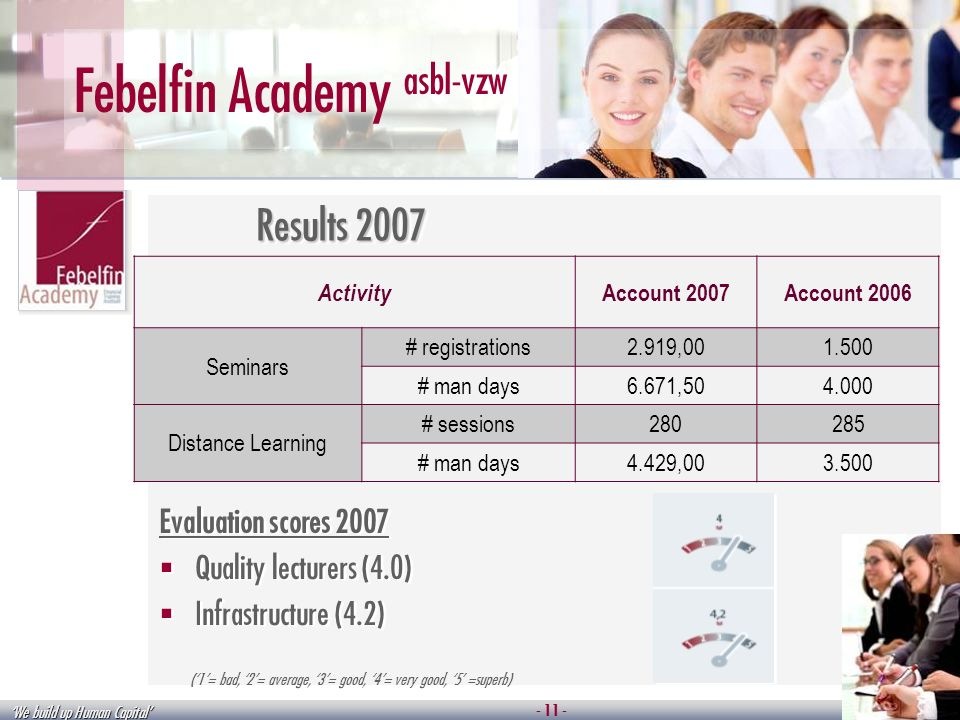We build up Human Capital Febelfin Academy asbl-vzw Results 2007 Activity Account 2007Account 2006 Seminars # registrations2.919,001.500 # man days6.671,504.000 Distance Learning # sessions280285 # man days4.429,003.500 Evaluation scores 2007 Quality lecturers (4.0) Infrastructure (4.2) Evaluation scores 2007 Quality lecturers (4.0) Infrastructure (4.2) (1= bad, 2= average, 3= good, 4= very good, 5 =superb) - 11 -