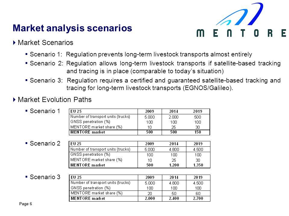 Page 6 Market Scenarios Scenario 1: Regulation prevents long-term livestock transports almost entirely Scenario 2: Regulation allows long-term livesto