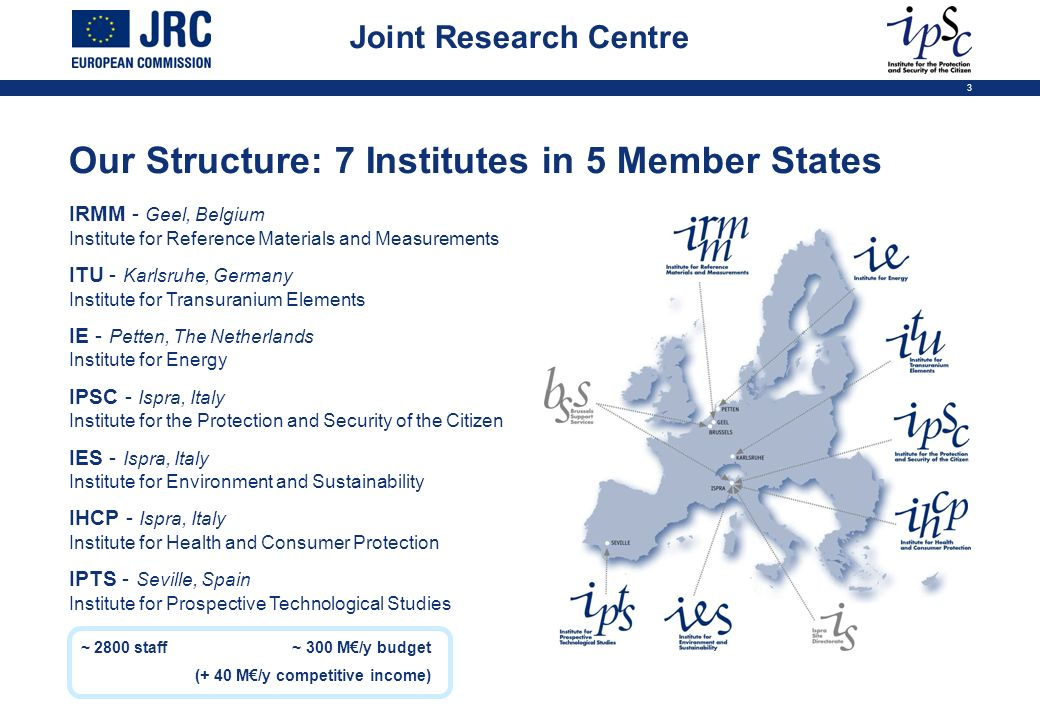 3 ~ 2800 staff~ 300 M/y budget (+ 40 M/y competitive income) Our Structure: 7 Institutes in 5 Member States IRMM - Geel, Belgium Institute for Referen