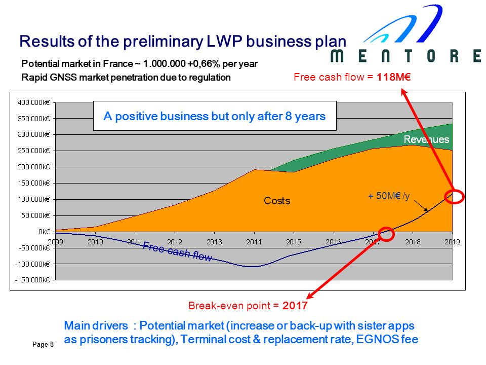 Page 8 Results of the preliminary LWP business plan Free cash flow Main drivers : Potential market (increase or back-up with sister apps as prisoners